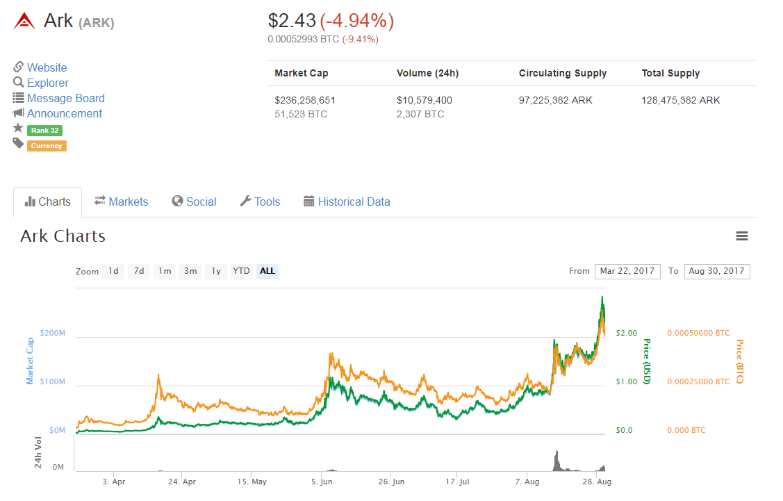 ark coin cryptocurrency to invest in