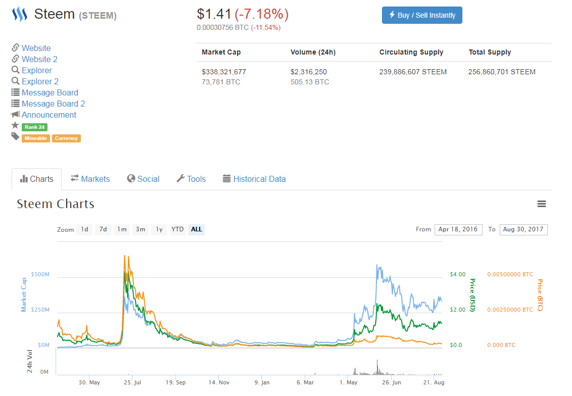 which cryptocurrency to invest in steem