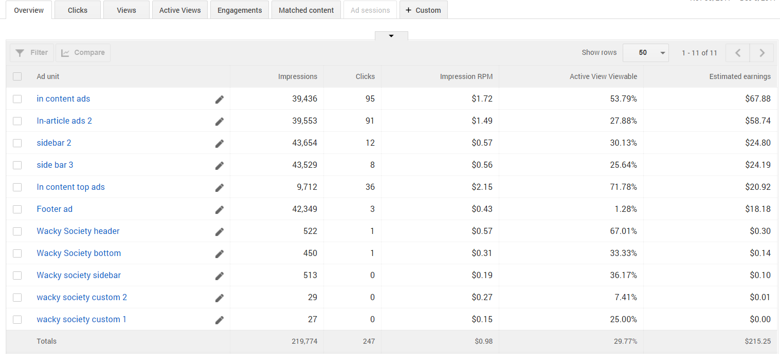 how to make 100 per day with adsense