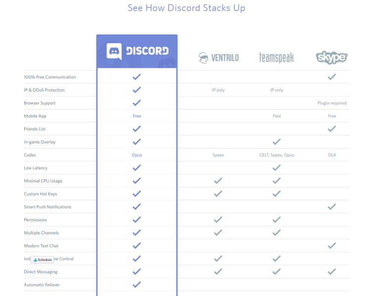 what is discord