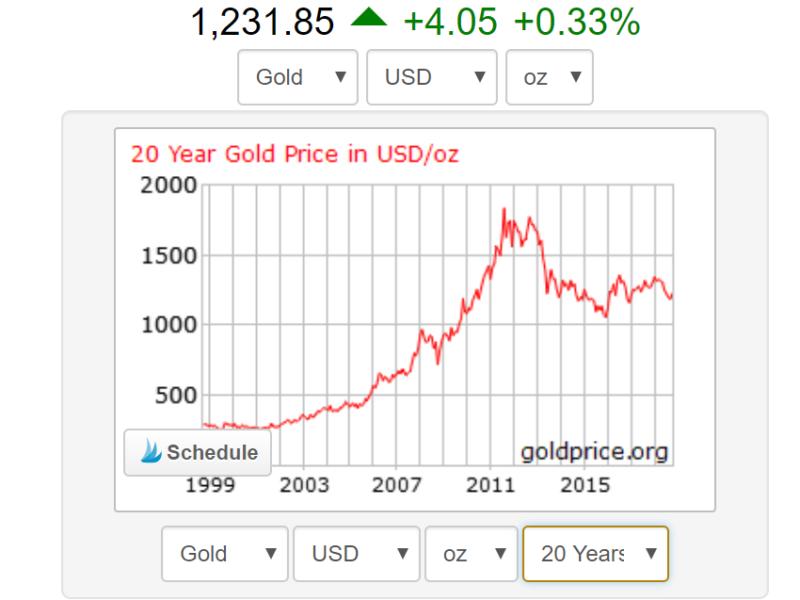 gold price - malaysia